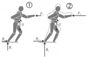 Using the leg muscles as an extra source of power. From: Pfeifer 2000.
