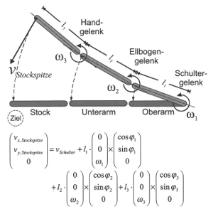 Euler's equation applied for the motion of arm and stick.