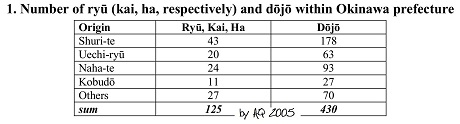 1. Number of ryu, dojo within Okinawa Prefecture.