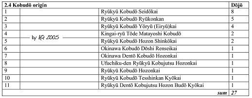 2.4. Associations and number of affiliated dojo within Okinawa Prefecture - Kobudo origin.