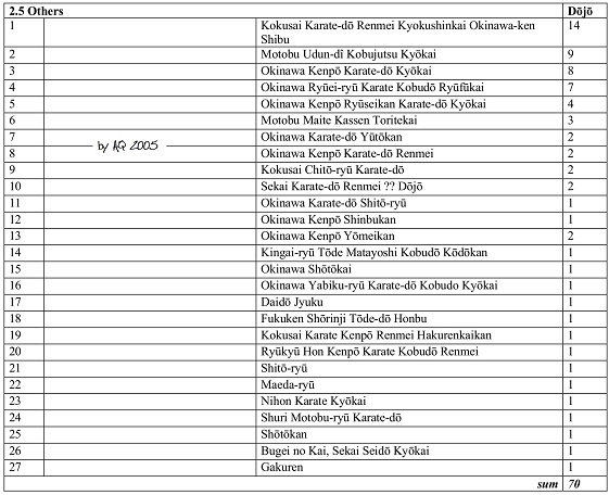 2.5. Associations and number of affiliated dojo within Okinawa Prefecture - Others.