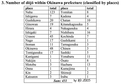 3. Number of dojo within Okinawa Prefecture - classified by places.