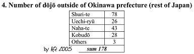 4. Number of dojo outside Okinawa Prefecture - mainland Japan.