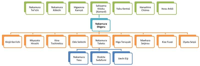 Nakamura Shigeru Lineage (Hokama 1999: 318)