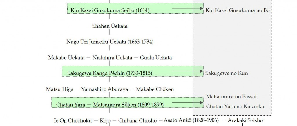 Excerpt from a lineage found in an Okinawan treatise on the history of karate & kobudo showing Sakugawa (Western adaption by this blogger).