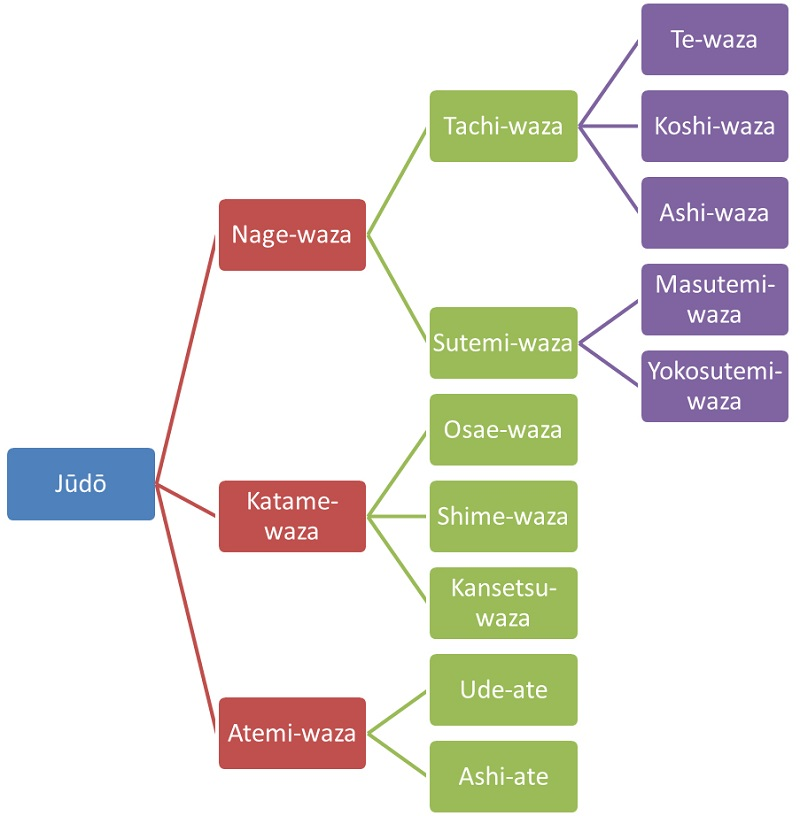 The technical system of Judo. Grafic: A. Quast.