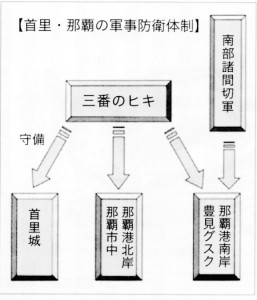 Organization of the Ryūkyūan defense system called Hiki. Although Ryūkyū was a quite militaristic kingdom, it was no match for the battle-hardened Shimazu warriors. Uezato 2009: 35.