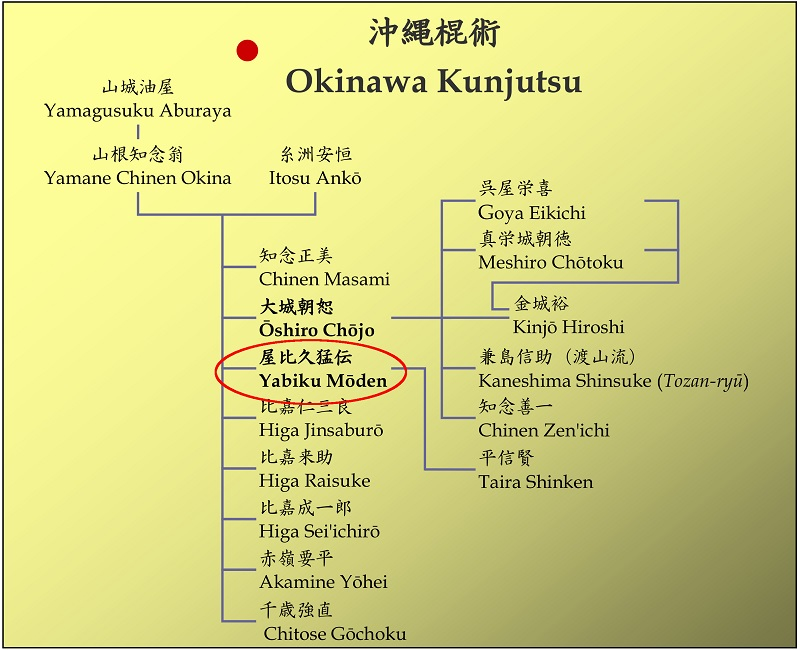 Part of lineage studies, an interesting and difficult field (translated from Bugei Ryuha Daijiten, 1978).