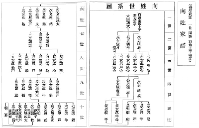Kyan house lineage (excerpt)