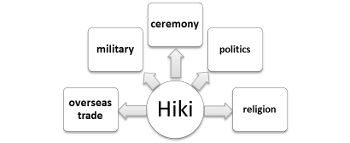 The Hiki as an organic combination of various government functions. By Andreas Quast.