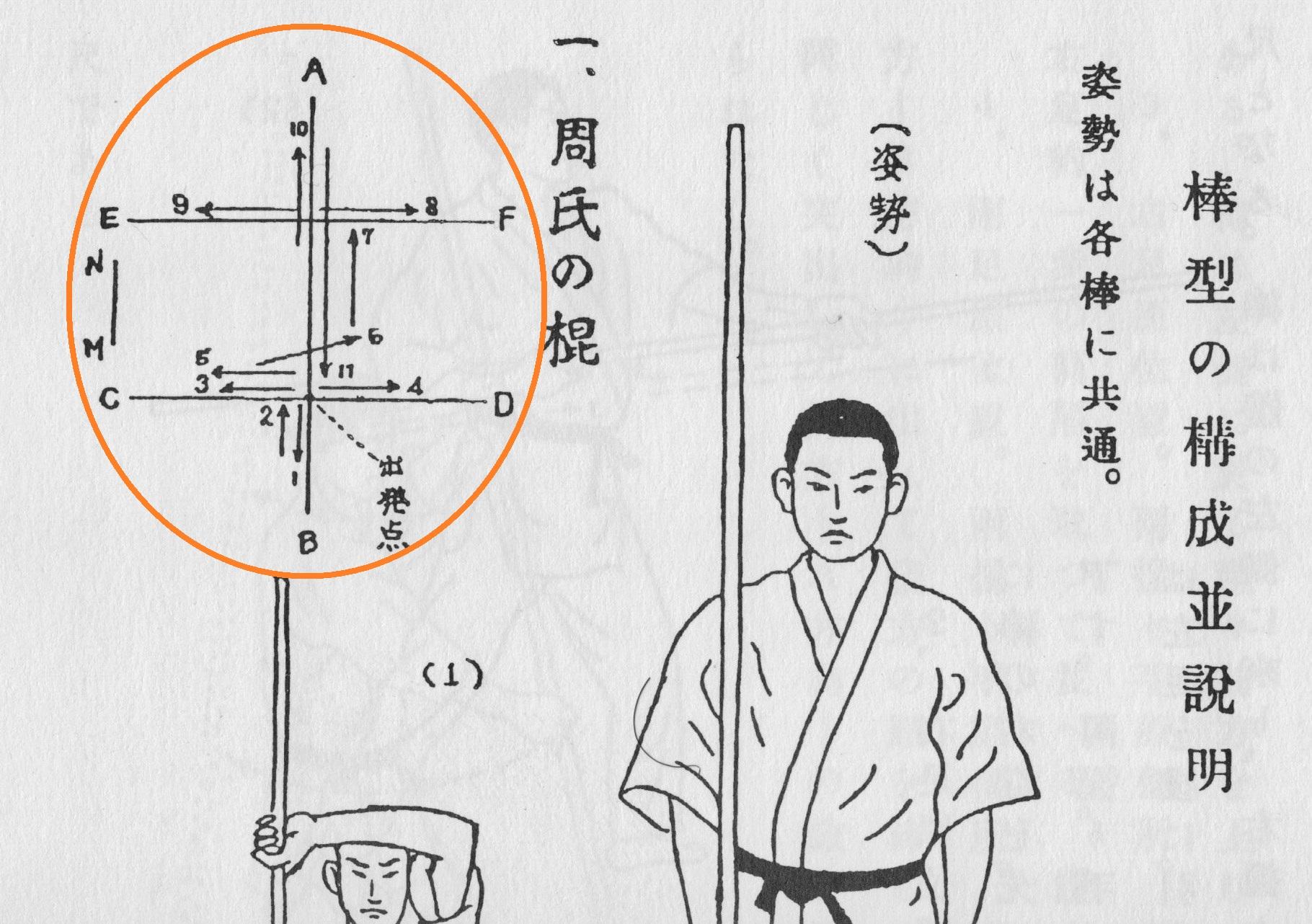"""Enbusen of """"Shūji no Kun"""". From: Miki Jisaburô, Takada Mizuho: Kenpô Gaisetsu, 1930, page 153."""
